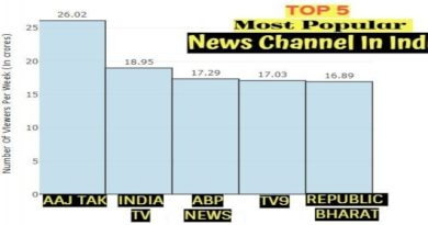 mOST POPULAR NEWS CHANNEL IN INDIA